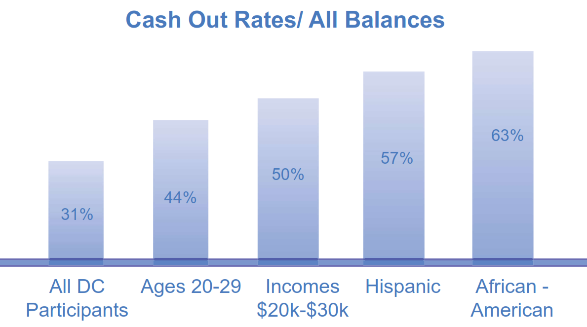 Cash Out Rates All Balances